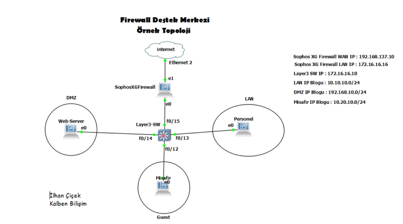 Sophos XG Firewall ( Vlan Örnek Topoloji )