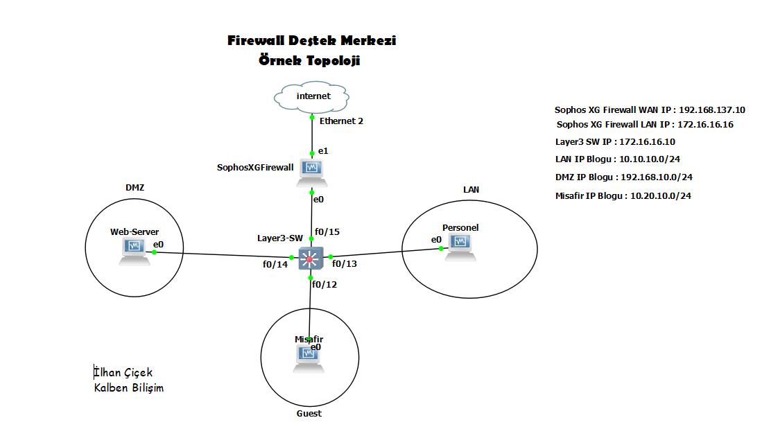 Sophos XG Firewall ile Örnek Topoloji Çalışması