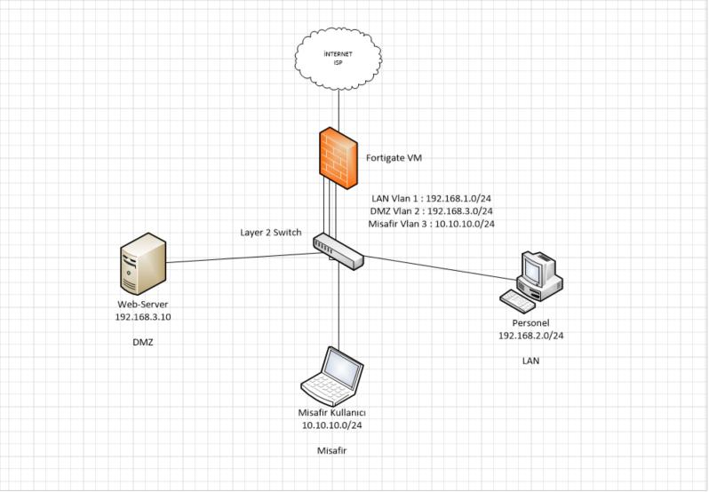 Fortigate Firewall ile Örnek Topoloji Çalışması - Firewall Destek