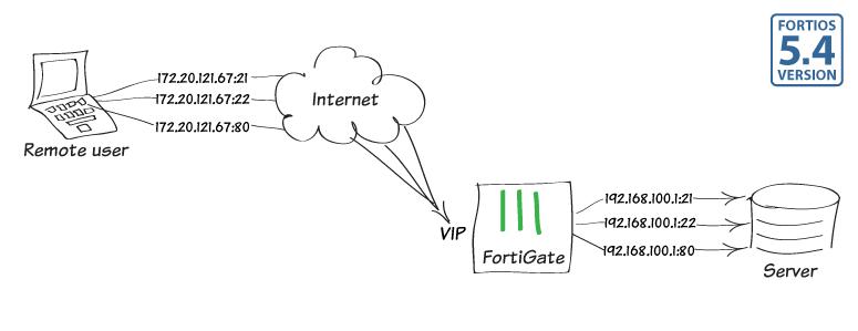 Fortigate port açmak için sanal IP kullanma