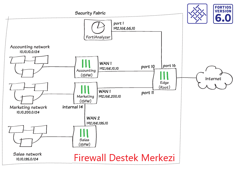 Fortinet Security Fabric Kurulumu