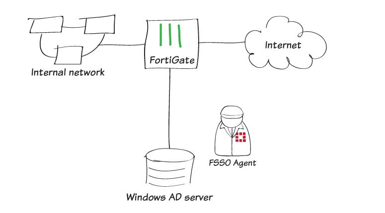 Fortigate FSSO ile AD Bağlantısı